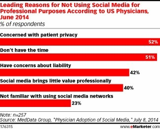 Social Media Fever Slow to Spread Among Doctors | Pharma and ePharma | Scoop.it