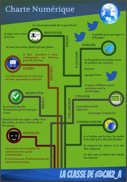 Une charte sur l'usage d'Internet au primaire | Ressources d'apprentissage gratuites | Scoop.it