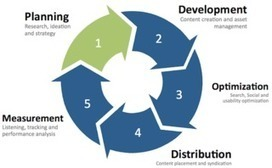 Content Marketing in 5 Steps | Content Marketing and Curation for Small Business | Scoop.it
