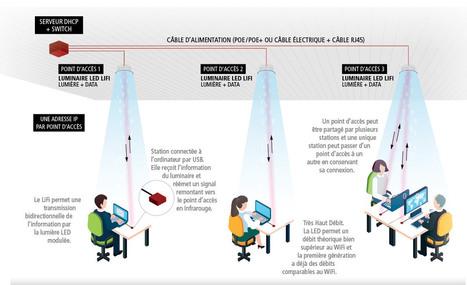 Le LiFi pour proposer une alternative aux ondes électromagnétiques dans les bâtiments bois | Réhabilitations, Rénovations, Extensions & Ré-utilisations...! | Scoop.it