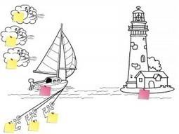 Speed Boat | Gestion de projet web | Scoop.it