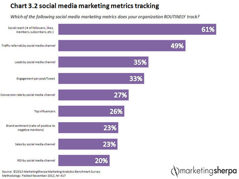 "Social Media Marketing: Social metrics from ""likes"" to ROI 