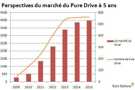 Le Drive : enfin le bon concept pour l'e-commerce alimentaire? | journaldunet.com | Web Marketing Magazine | Scoop.it