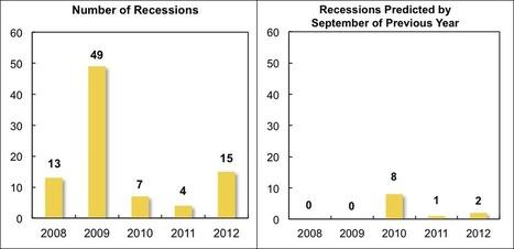 "Predicting economic turning points | ""EE"" | Economics & Economists - İktisat & İktisatçılar | Scoop.it"