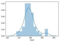 Olympics' Kaggle Dataset Exploratory Anal