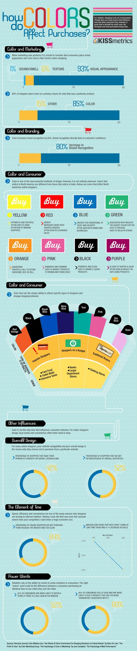 How Colors Affect Purchases | Being Your Brand | Scoop.it