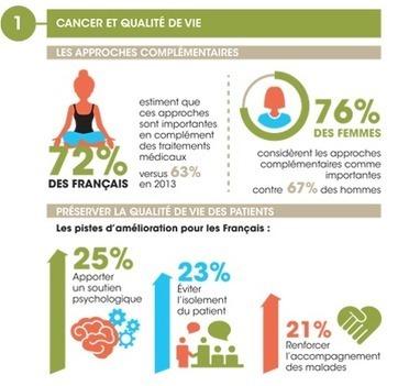 Donner recherche contre le cancer : Baromètre cancer 2014 : l'infographie   Institut Curie   cancer du sein   Scoop.it