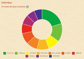 Photographie statistiques de notre arbre | GenealoNet | Scoop.it