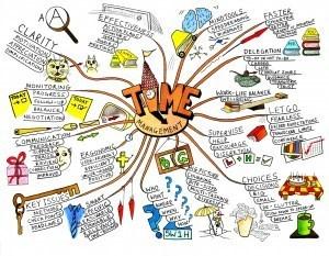 Tutoriel sur le Mind Mapping, une vidéo pours'initier | Mon Web Bazar | Scoop.it