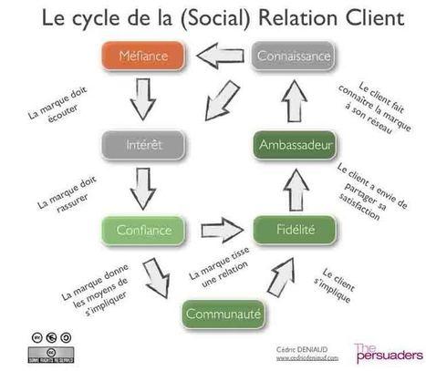 Les grandes tendances sociétales - Joomla Template | Etourisme et social média | Scoop.it