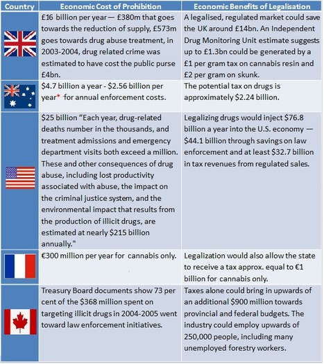 drug prohibition an economic problem