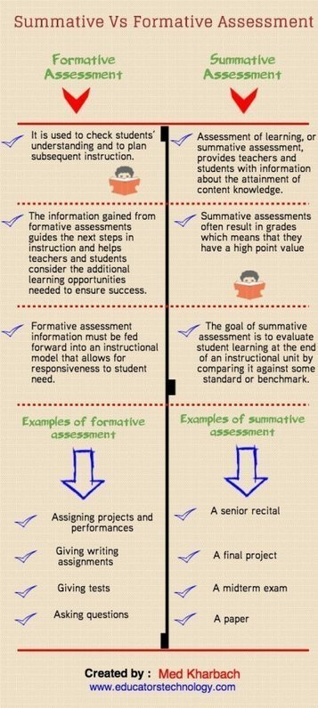 Every Teacher's Guide to Assessment | Edudemic | Learning Bytes from The Consultants-E | Scoop.it