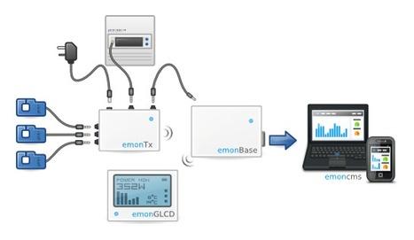 Arduino Home Energy Monitor | Arduino progz | Scoop.it