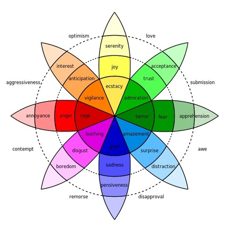 Emotion in marketing: How our brains decide which content is shareable | Sales & Relationship Management | Scoop.it