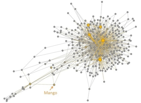 Analysing the Twitter Mentions Network | Social Network Analysis #sna | Scoop.it