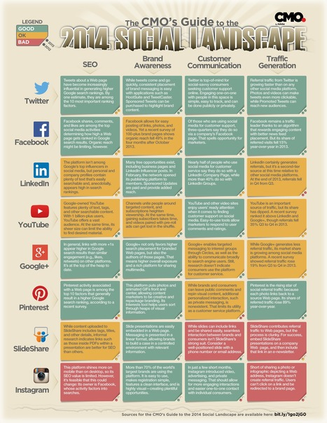 The 2014 CMO's Guide To The Social Landscape | Social media don't be overwhelmed! | Scoop.it