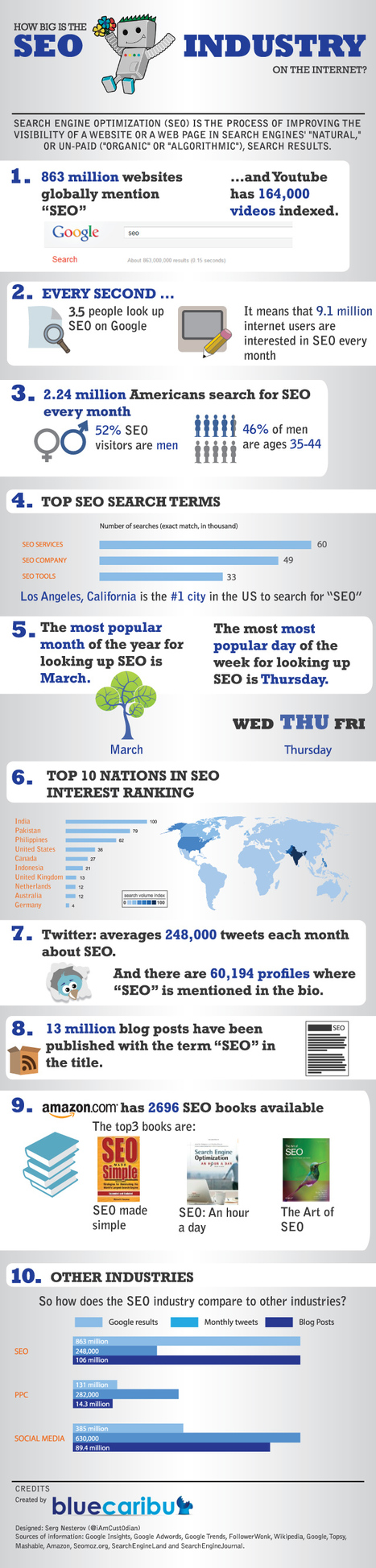 How big is the #SEO #Industry on the Internet? | The digital tipping point | Scoop.it