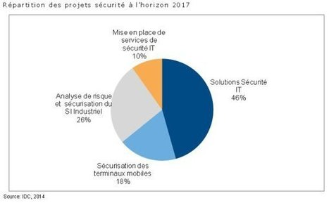 Sécurité : les entreprises françaises y consacrent 4,1% de leur ... - ZDNet | Sécurité des systèmes d'Information | Scoop.it