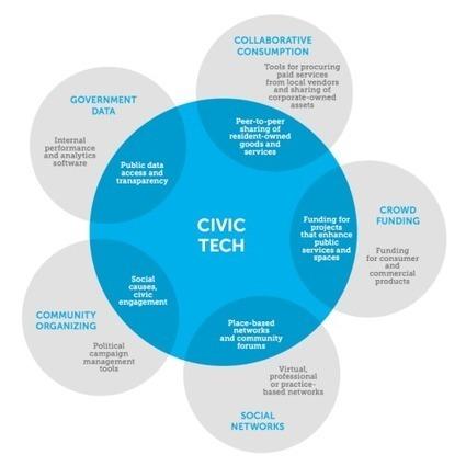 "Que recouvrent les ""Civic Tech"" ? - Medium | Smarts Governments, Smarts Cities | Scoop.it"