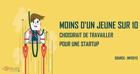 Moins d'un jeune sur 10 choisirait de travailler dans une startup !   New Bizz New Buzz   Scoop.it