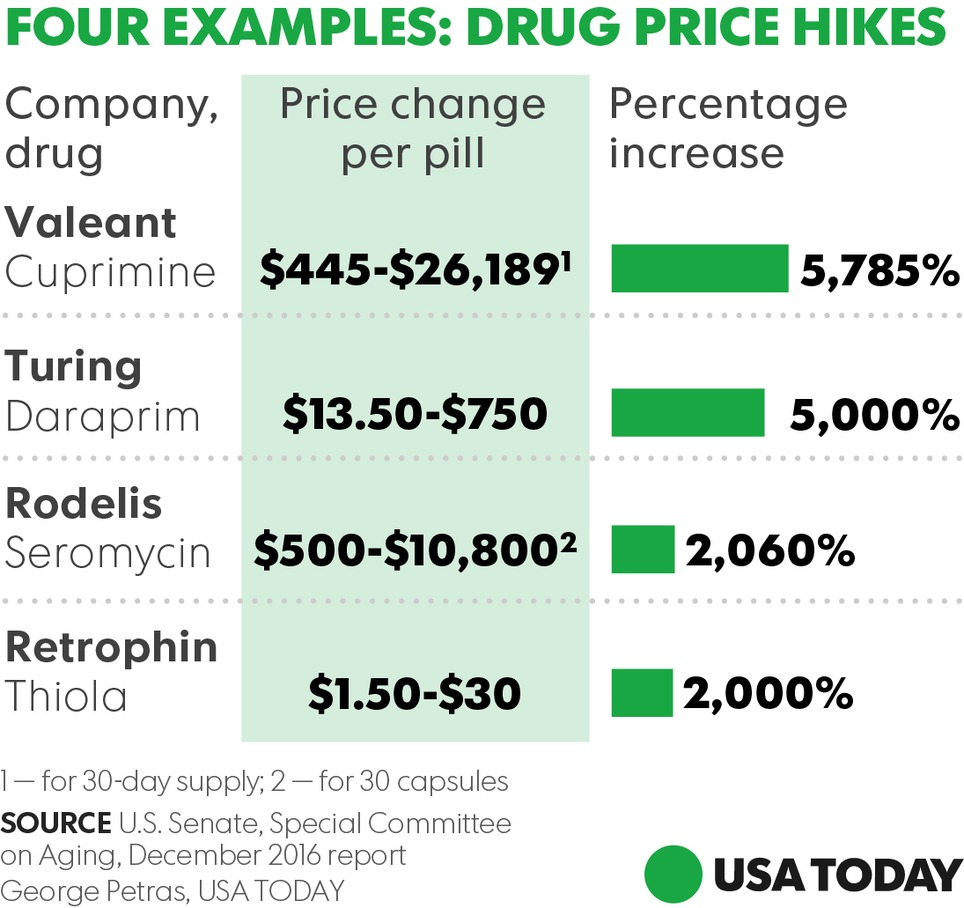 Four Companies - Including Criminal Valeant - Raked Over the Coals for Staggering Price Hikes by Senate Report | New pharma | Scoop.it