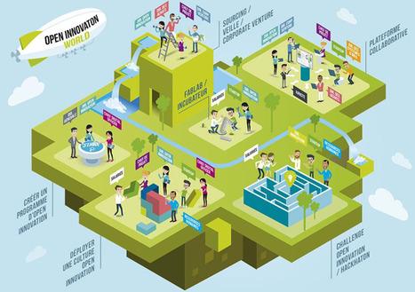 Prospective : La mort de l'Open Innovation est-elle proche? | Les coups de coeur de D'Dline 2020 | Scoop.it