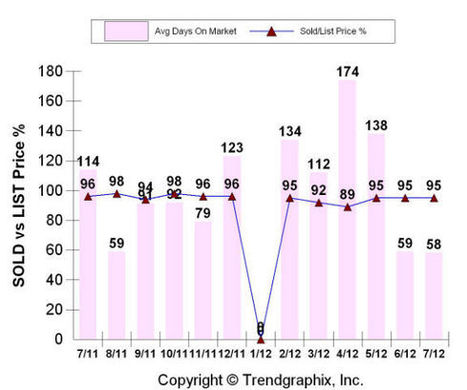 Foothills North Real Estate Market Stats for July 2012 – Albuquerque Real Estate Market | Albuquerque Real Estate | Scoop.it