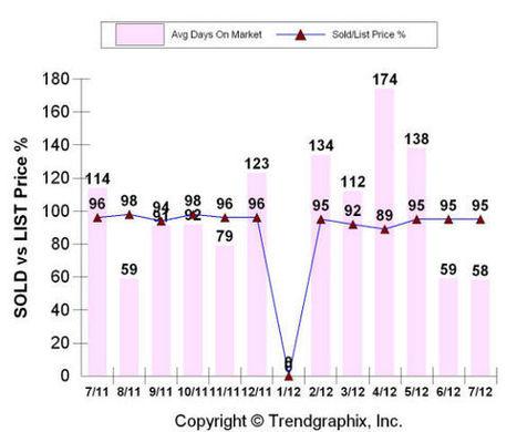 Foothills North Real Estate Market Stats for July 2012 – Albuquerque Real Estate Market | Albuquerque Real Estate | Scoop.it
