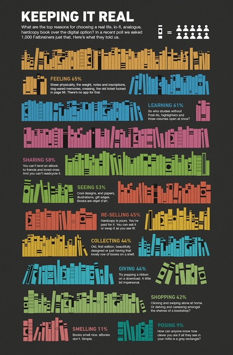 Top reasons for choosing a print book over an ebook (infographic) | Magia da leitura | Scoop.it