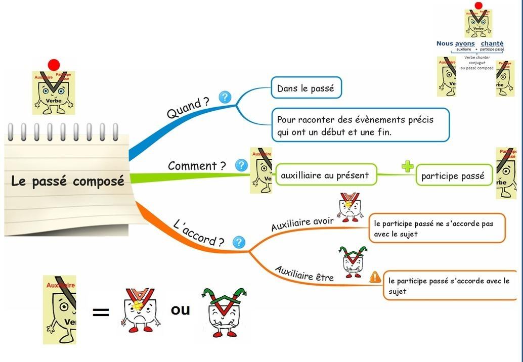 Carte mentale du pass compos for Photo dinterieur mots croises