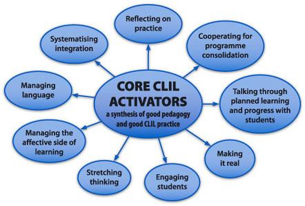Core CLIL Activators | navarraidiomas | Scoop.it