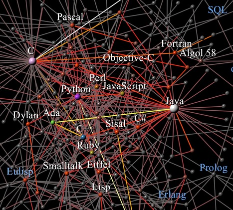 Punctuated Equilibrium in the Large Scale Evolution of Programming Languages | Complex World | Scoop.it