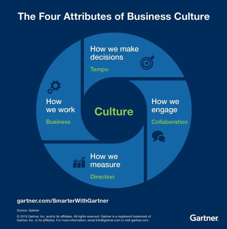 The Key to Business Transformationis Culture - Smarter With Gartner   Culture Change   Scoop.it