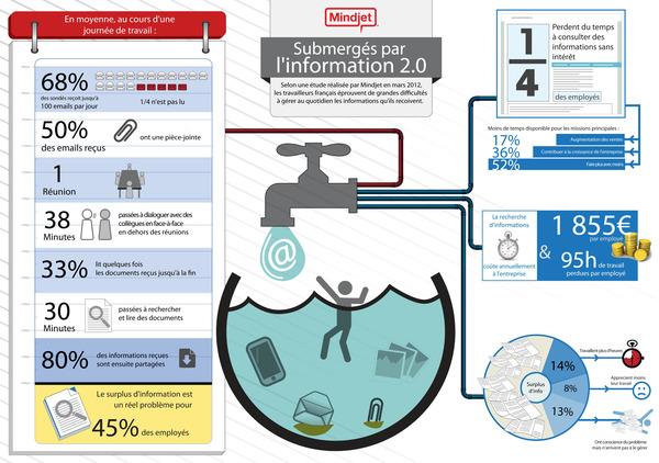 Infographie - Submergés par l'information 2.0 ? | Curation, Veille et Outils | Scoop.it