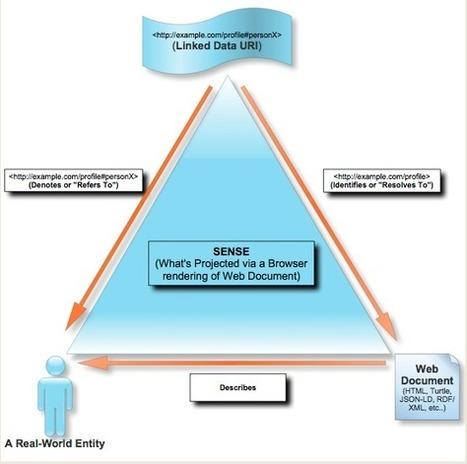 Future SEO: Linked Open Data (LOD) | digitalassetman | Scoop.it