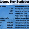 Real Estate Agents in Sydney