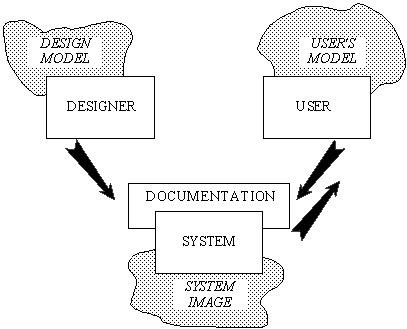 Pour un site intuitif et efficace | iBoo Veille Technologique | Scoop.it