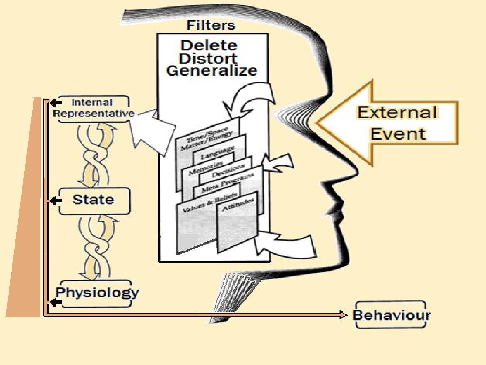 NLP Communication Model: Incorporating outside ...