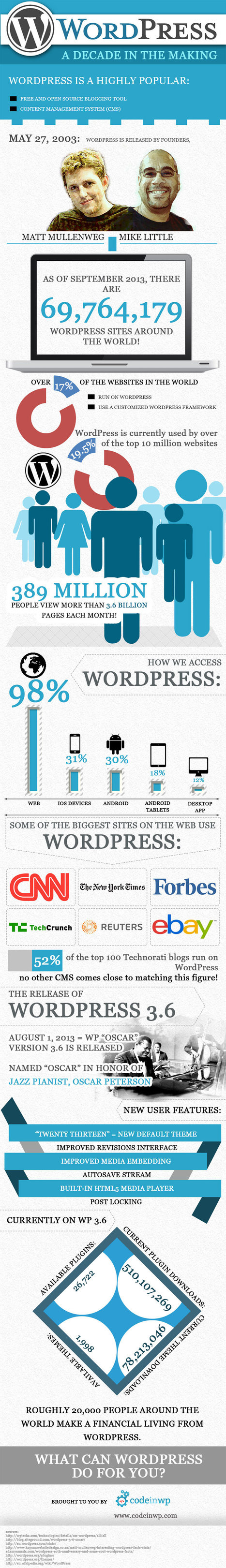 WordPress: a Decade in the Making, an infographic /@BerriePelser | Global Growth Relations | Scoop.it