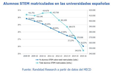 España se juega 1,25 millones de empleos netos en su apuesta por la digitalización | Orgulloso de ser Ingeniero en Informática | Scoop.it