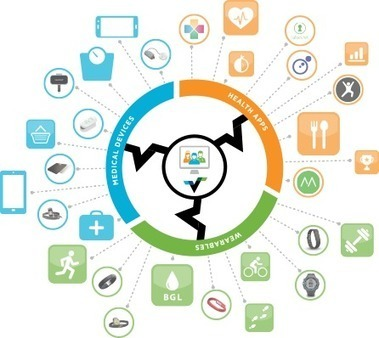 Health Data Interoperability: Validic Raises $5M to Accelerate Health Data | mHealth: Patient Centered Care-Clinical Tools-Targeting Chronic Diseases | Scoop.it
