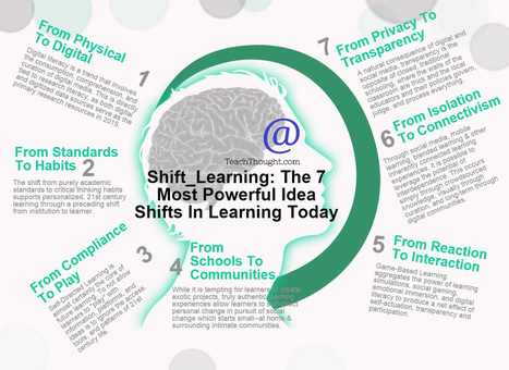 Tomorrow's Learning Today: 7 Shifts To Create A Classroom Of The Future | Learning and Teaching Musings | Scoop.it