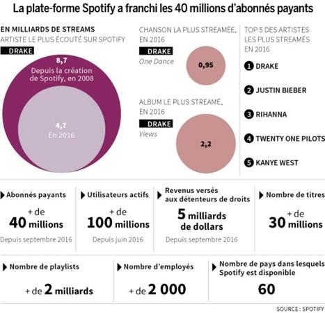 L'industrie musicale renaît avec le streaming | E-Music ! | Scoop.it
