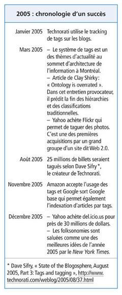 Folksonomies | Bulletin des bibliothèques de France | Management des Organisations | Scoop.it