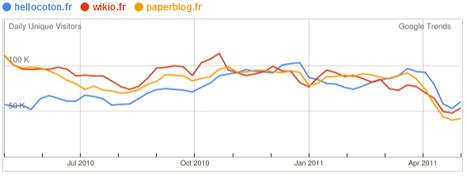 Panda, à l'origine de la chute d'audience des agrégateurs et des blogs ?   Informatique   Scoop.it