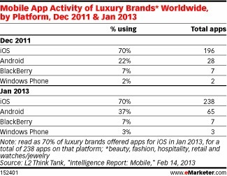 Mobile Shopping Catches on with Affluent Consumers | Digital Luxury Marketing & E-commerce | Scoop.it