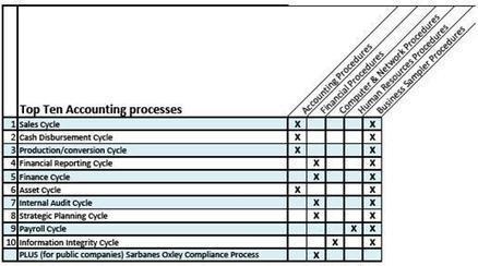 cfo accounting policies and procedures manual templates bizmanualz
