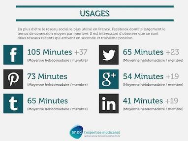 5 conseils pour optimiser son site E-commerce avec Pinterest et Instagram | Communication #Web & Réseaux Sociaux | Scoop.it