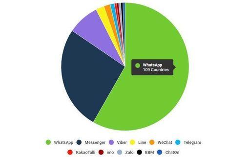 WhatsApp est le Numéro 1 des applications de messagerie dans le monde | Environnement Digital | Scoop.it