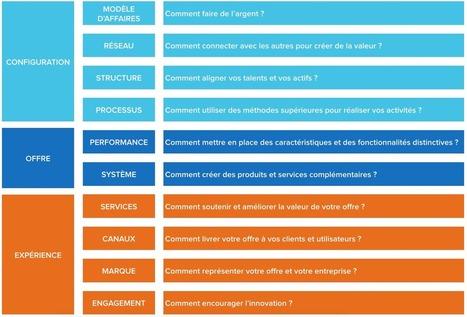 Les 10 types d'innovation | Innovation & Data visualisation | Scoop.it
